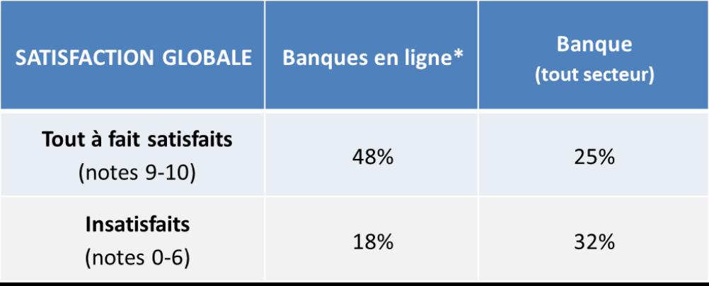 http://bo.ipsos.fr/sites/default/files/u3492/tableau_1.png
